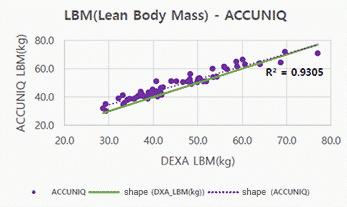 Lean Body Mass เครื่องวัดวิเคราะห์ส่วนประกอบร่างกาย Accuniq