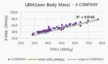 Lean Body Mass ( LMB ) เครื่องวัดวิเคราะห์ส่วนประกอบร่างกาย Accuniq