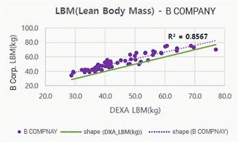 Lean Body Mass-LMB เครื่องวัดวิเคราะห์ส่วนประกอบร่างกาย Accuniq